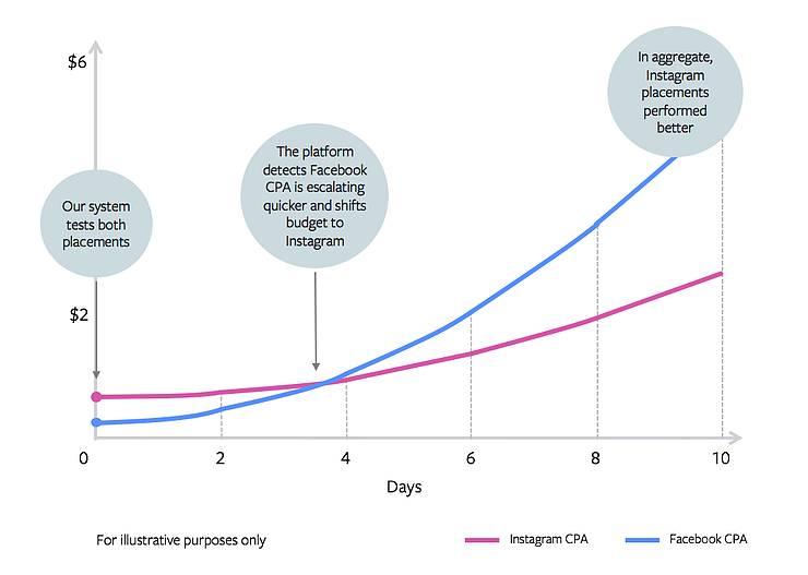 Facebook rolt de 'campaign budget optimization tool' verder uit: wat betekent dit voor jou?